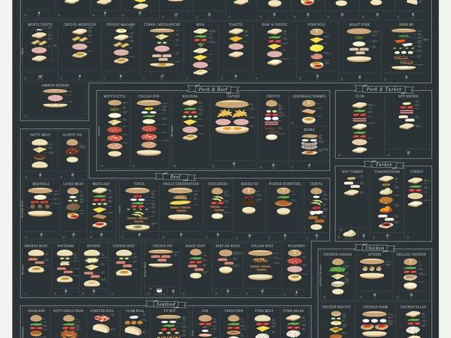 Цей графічний посібник для бутербродів дає вам тонн варіантів для обіду