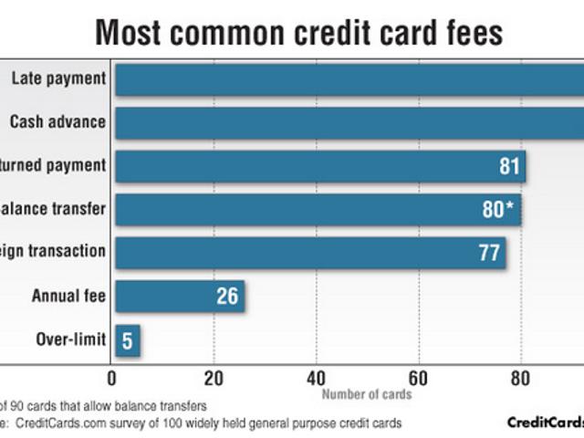 Kad Kredit Dengan Yuran Kebanyakan (dan Sedikit)