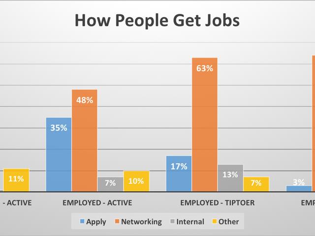 Αυτό το διάγραμμα δείχνει πόσο σημαντική είναι η δικτύωση για την εύρεση μιας εργασίας