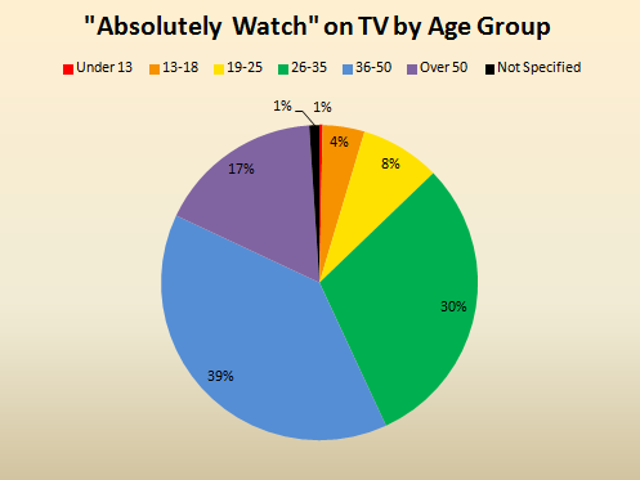 Star Trek Demographics: Broadcast vs. Streaming