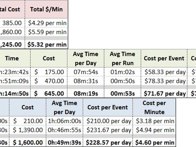 Ausführen der Zahlen: My AutoX und HPDE Costs 2015 Edition