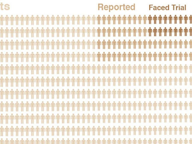 Show This Depressing Graph to the Rape Apologist in Your Life