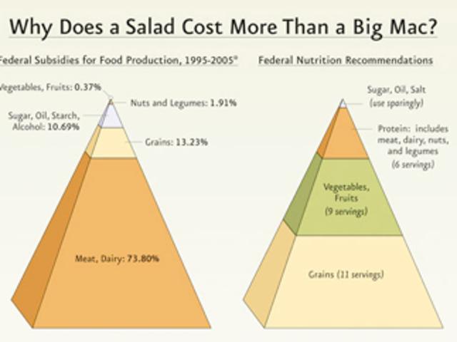 Ban Distorting Chart Types, aka Why You Should Be Wary of Pyramid Charts