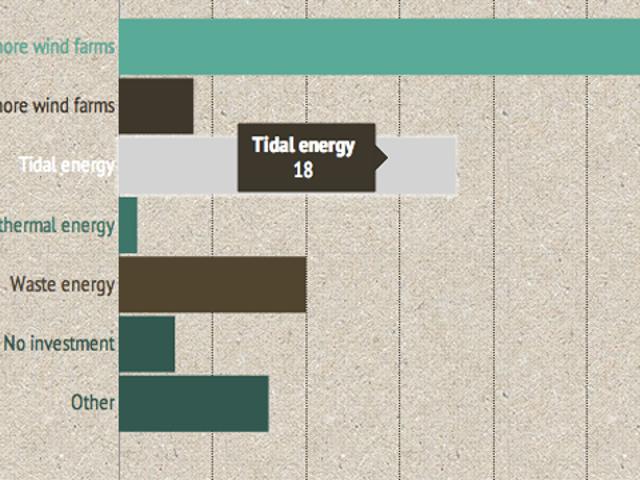 Infogr.am Generates Beautiful Infographics From Custom Data