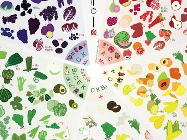 This Color-Coded Chart Helps You Pick the Most Nutritious Produce
