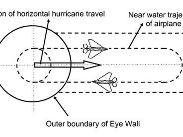It Could be Possible to Stop Hurricanes with Supersonic Jets