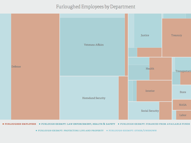 Furloughed Employees During the Shutdown, Visualized