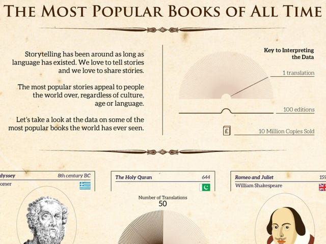 This Infographic Shows How a Story Can Hit Big Without the Internet