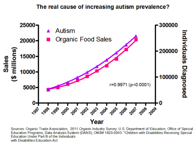 "On correlation, causation, and the ""real"" cause of autism"