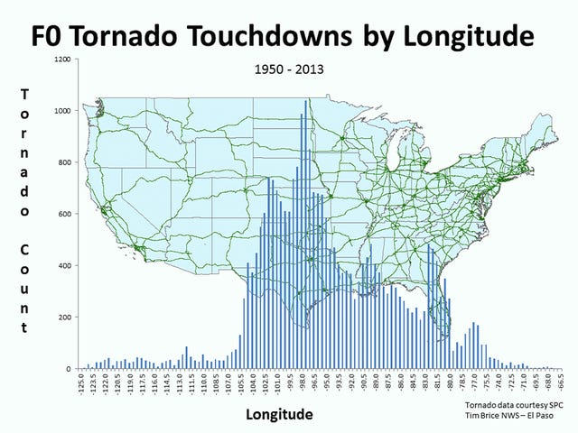 The Location Of Every Tornado Touchdown In America, Graphed