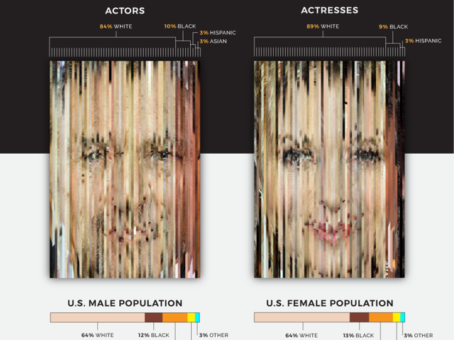 Diversity at the Oscars by the Numbers [Data Viz]