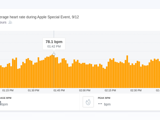 The Most Exciting Moments of Apple's Event, as Told By Viewers' HeartRates