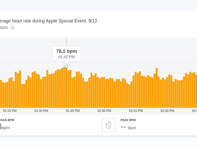 Los momentos más emocionantes del evento de Apple, según las tarifas cardíacas contadas por los espectadores