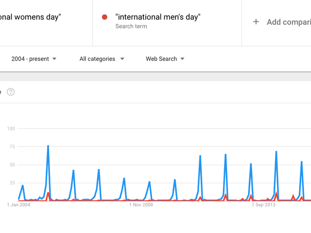 It's International Women's Day, the Most Popular Time of Year for Searches of 'International Men's Day'