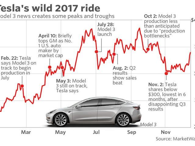 Tesla has released their Q1 2018 update