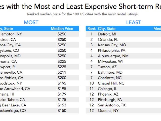 Найбільш і найменш дорогі міста, щоб знайти короткострокові оренду для відпочинку