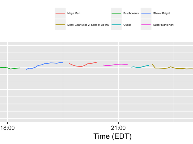 AGDQ 2017 (some Twitch plots ...)