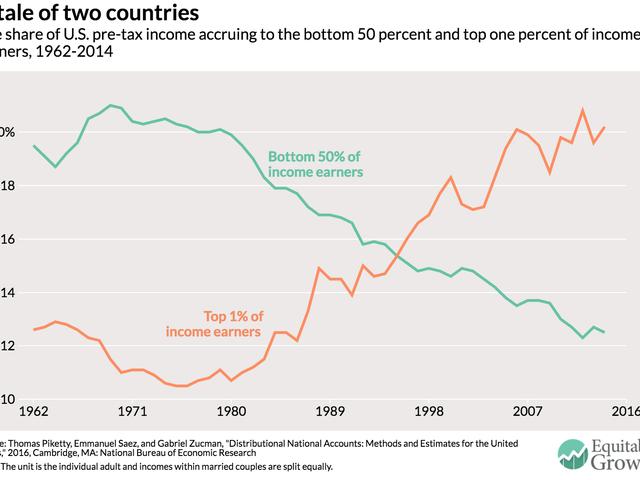 우리는 불평등에 대한 전쟁을 잃고 있습니다.