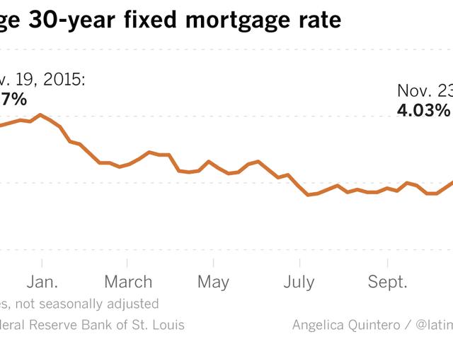 Что изменится с процентными ставками, что изменится?