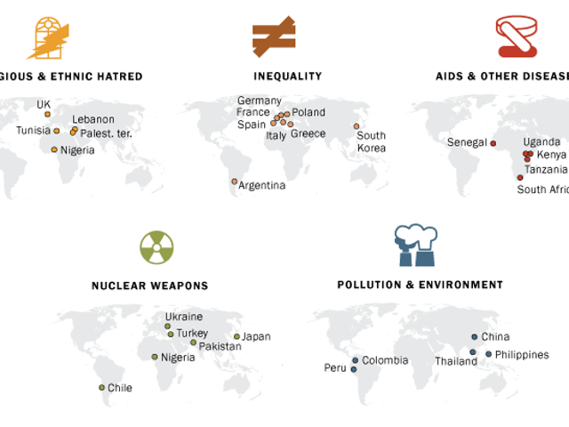 How Different Countries Rank Humanity's Greatest Threats