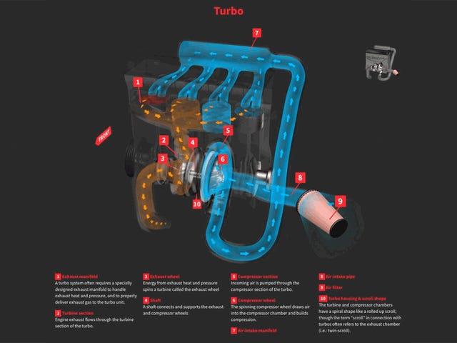 Bu Parlak Web Sayfası Turbos Ve Süperşarjların Nasıl Çalıştığını Öğrenmenin Son Yolu