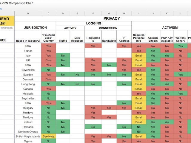 This Massive VPN Comparison Spreadsheet Helps You Choose the Best for You