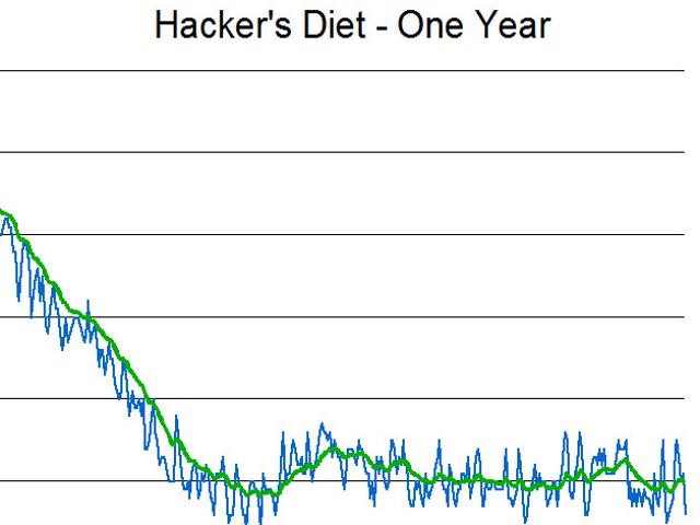 潜在的に持続する減量のために少なくとも1年間あなたの食事療法に固執する