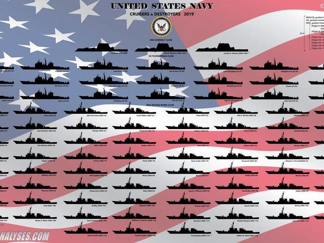 这就是美国海军所有主要水面舰艇的实际行动