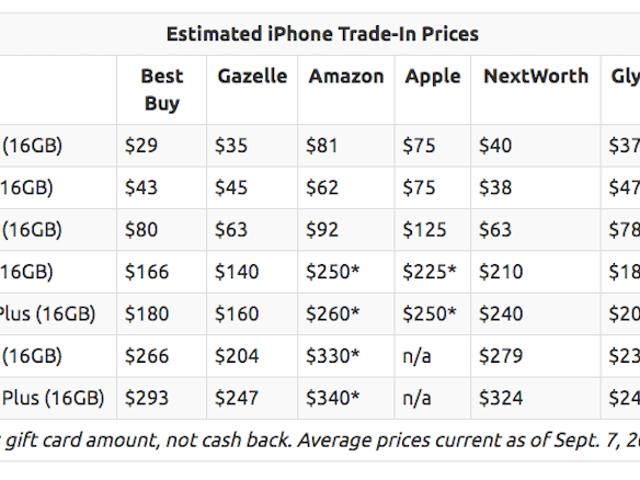 あなたがそれをどこで売るかによるが、あなたはあなたの古いiPhoneのためにどれくらい得るでしょう