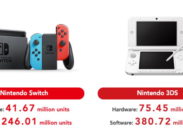 Nintendo telah memperbarui nomor penjualan seumur hidup untuk perangkat kerasnya