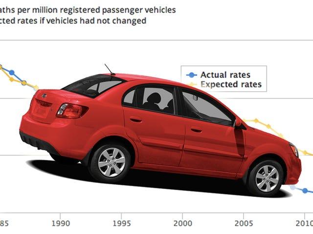 이들은 10 대의 차이다 당신은 운전을 가장 죽을 가능성이있다