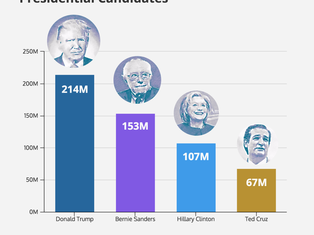 Donald Trump's Online Media Domination [Infographic]