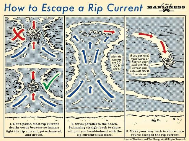 เรียนรู้วิธีหลบหนีกระแสฉีกขาดด้วยคู่มือภาพประกอบที่มีประโยชน์นี้