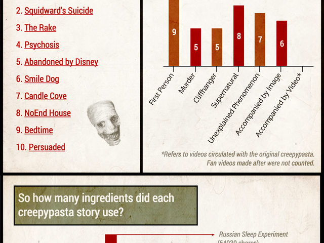 The Secret Recipe For a Viral Creepypasta [Infographic]