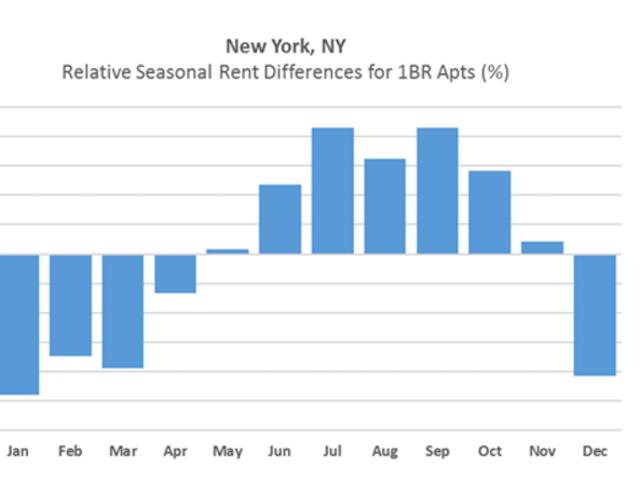 Thời gian tốt nhất để có một căn hộ mới ở mười thành phố lớn của Hoa Kỳ