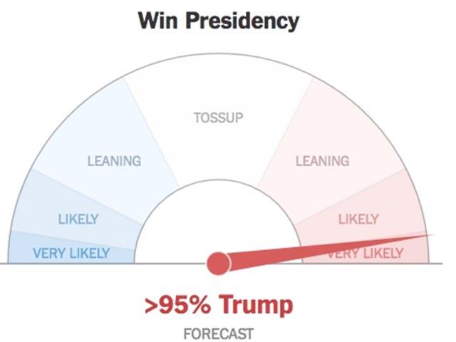 <i>The</i> <i>New York Times</i> Live-Anzeige für die Präsidentschaftswahl ist verrückt nach mir
