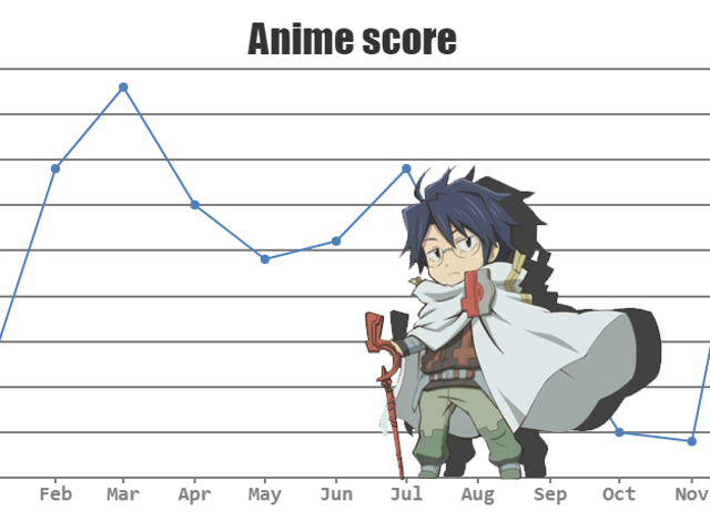 Anime shows of Fall 2017 (Score Chart) [Final Update: 01/01/2018]