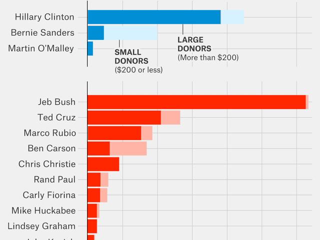 Hillary's campaign contribution bullshit