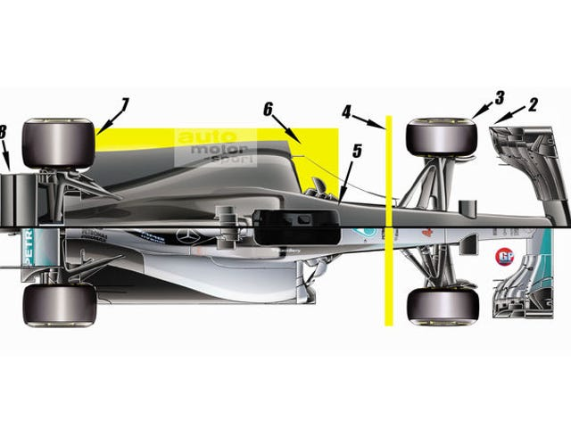 Formula One Model Bloat