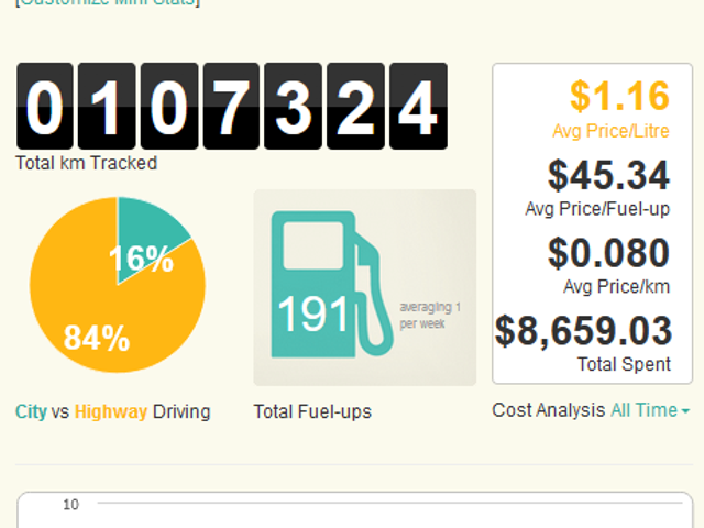 ¡Lo hice!  Yay para los objetivos de economía de combustible!
