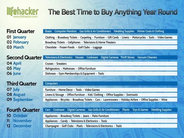 Η καλύτερη στιγμή για να αγοράσετε οτιδήποτε κατά τη διάρκεια του έτους