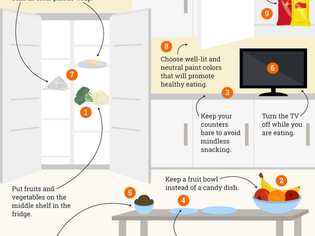 健康的な食事のためにあなたの家をデザインするためにこのチェックリストを使ってください