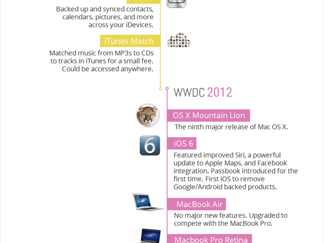 Ten Years of Apple's WWDC [Infographic]