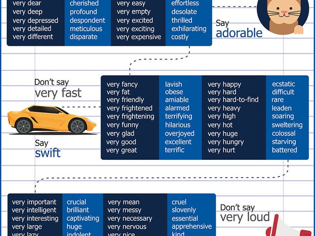 "This Infographic Lists 128 Words You Can Use Instead of ""Very"""