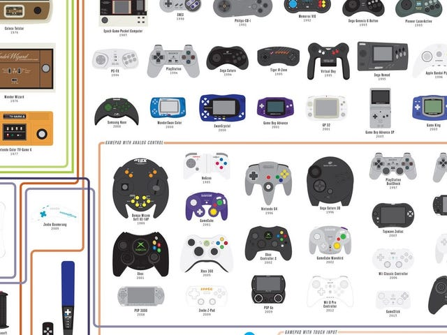 Save 20% On Pop Chart's New Chart of Controllers Poster