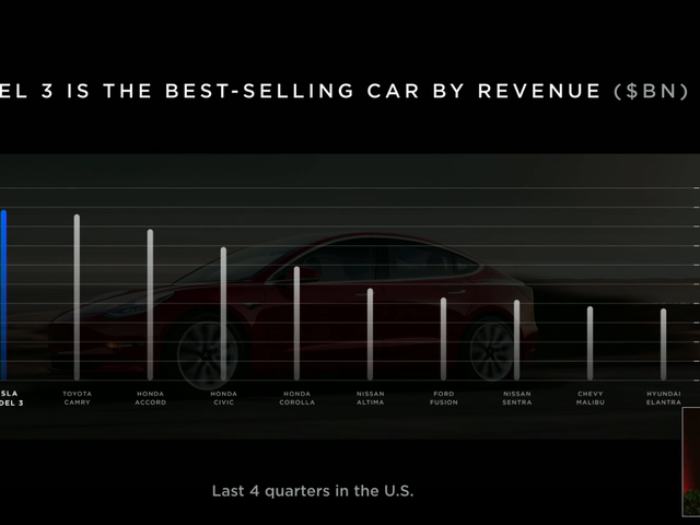 Tesla's Claim That It Outsells the Toyota Camry 'By Revenue' Doesn't Really Mean Anything