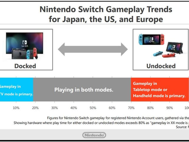 """Περισσότεροι άνθρωποι """"κυρίως"""" παίζουν τη λειτουργία Switch in undocked απ 'ό, τι στην τηλεόραση, δήλωσε η Nintendo σε παρουσίαση σήμερα.  Το 30% των παικτών χρησιμοποιεί το handheld ή το kickstand περισσότερο από το 80% του χρόνου, το 18% παίζει στην τηλεόραση το 80% του χρόνου και το άλλο 52% είναι true hitters.  Τι είδους Switch παίκτης είσαι;"""