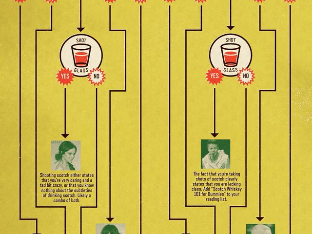 Vad är din whiskypersonlighet? [Infographic]