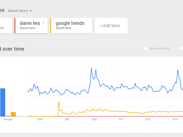 क्यों आप Google रुझान के आधार पर सनसनीखेज कहानियों पर भरोसा नहीं करना चाहिए