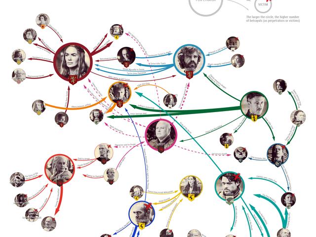 Webben av förråder i spelet av troner [Infographic]